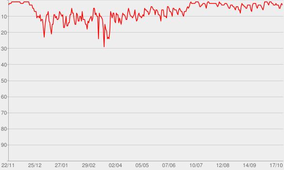 Chart progress graph for Baywatch Berlin