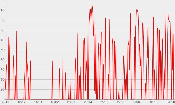 Chart progress graph for Trem Bala (feat. Luan Santana) [Acústico]