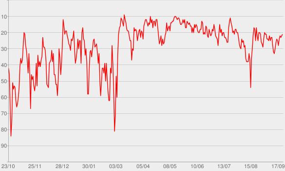 Chart progress graph for Despertar Zen