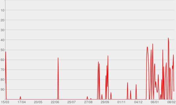 Chart progress graph for Broken Together