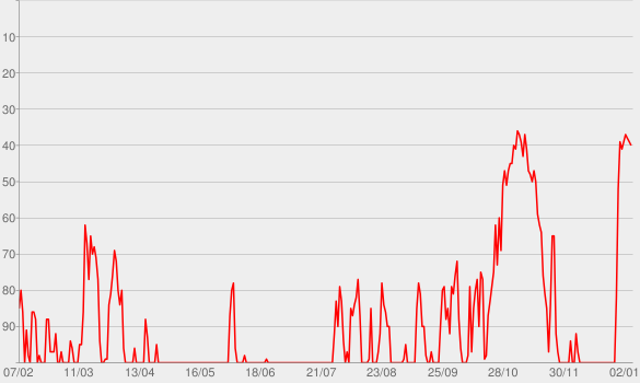 Chart progress graph for The Glenn Beck Program