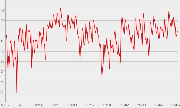 Chart progress graph for Casefile True Crime