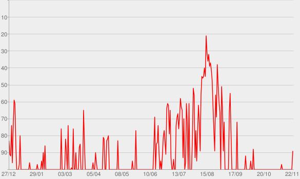 Chart progress graph for No Man No Cry (Jimmy Sax Version)