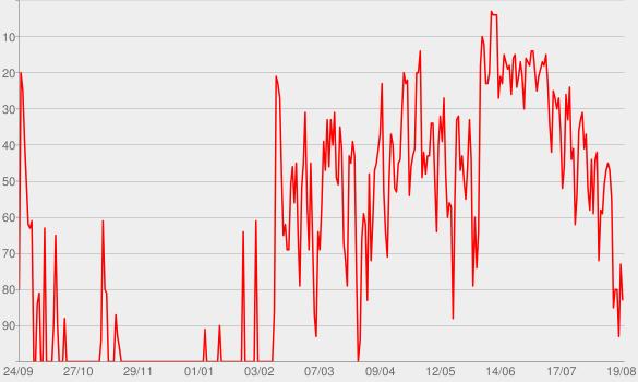 Chart progress graph for Hamilton (Original Broadway Cast Recording)