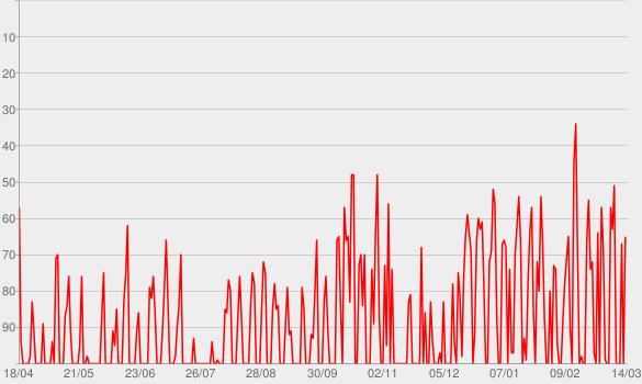 Chart progress graph for Il Mestiere Della Vita