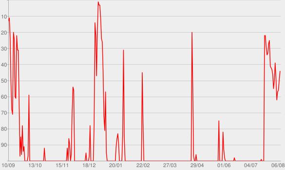 Chart progress graph for Ear Hustle