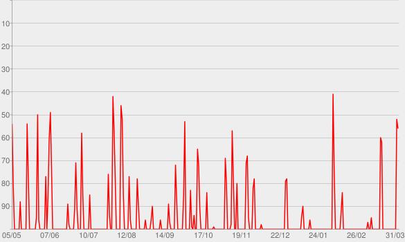 Chart progress graph for FUSSBALL MML