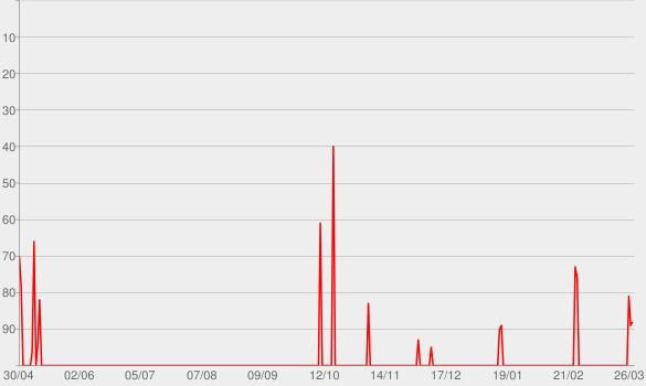 Chart progress graph for Die Anstalt
