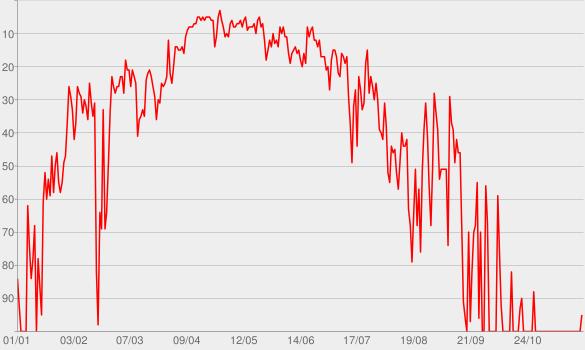 Chart progress graph for Pump It Up