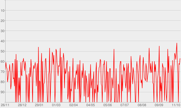Chart progress graph for Especial Ivete, Gil E Caetano (Deluxe Edition) [Ao Vivo]