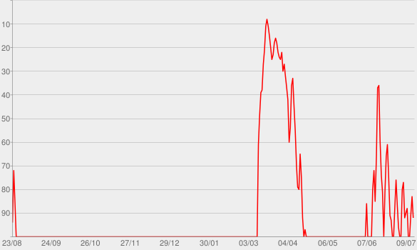 Chart progress graph for I Can Only Imagine
