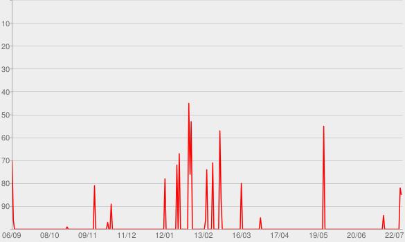 Chart progress graph for La La Land (Original Motion Picture Soundtrack)