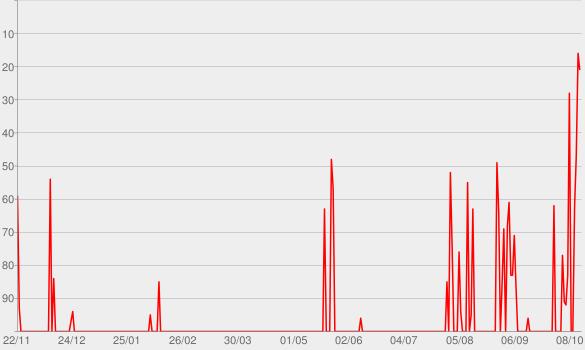 Chart progress graph for Episode 6