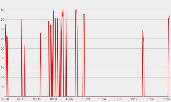 Chart progress graph for Cabaré Night Club (Ao Vivo)