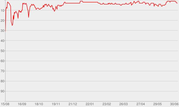 Chart progress graph for PrimoCast