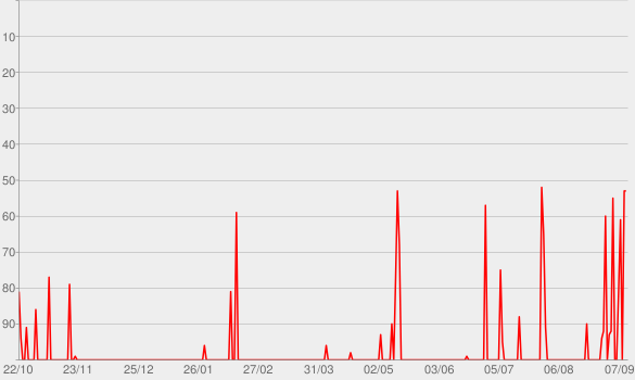 Chart progress graph for The Gang Chokes