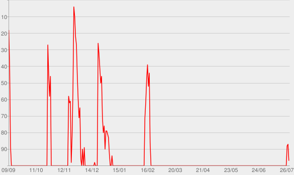 Chart progress graph for Midnight Memories