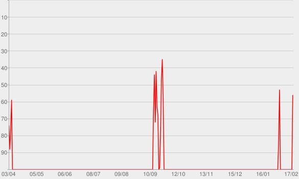 Chart progress graph for Service Psychologie im WDR 5-Radio zum Mitnehmen