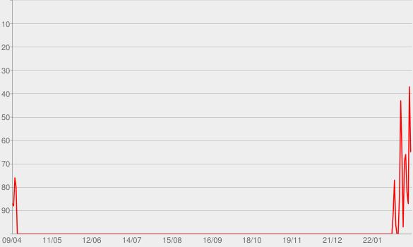 Chart progress graph for Lonesome Dreams