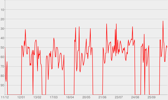 Chart progress graph for Nos vies
