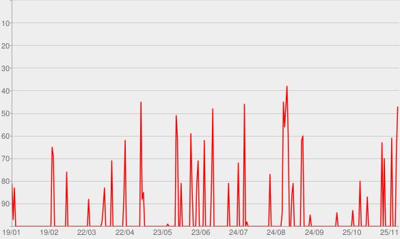 Chart progress graph for 101 Classic Hits