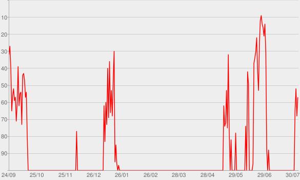 Chart progress graph for Episode 3