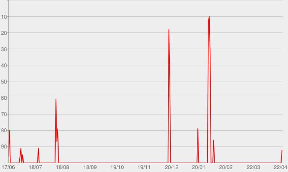 Chart progress graph for Desert Island Discs