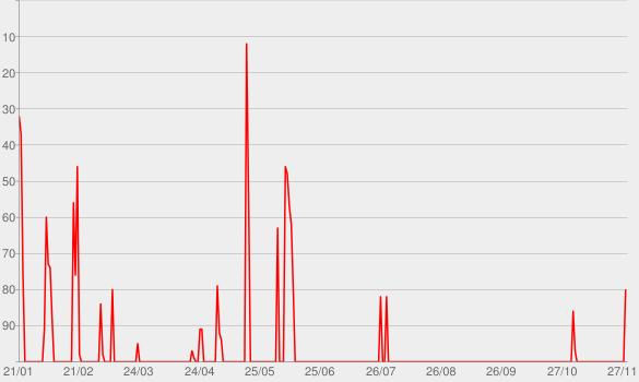 Chart progress graph for Sprachnachrichten von Jacko