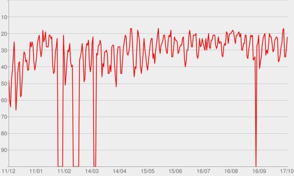 Chart progress graph for Blanco