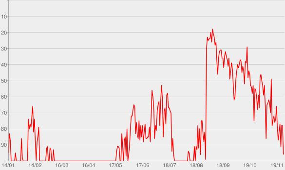 Chart progress graph for ONE BEER (feat. Lauren Alaina & Devin Dawson)