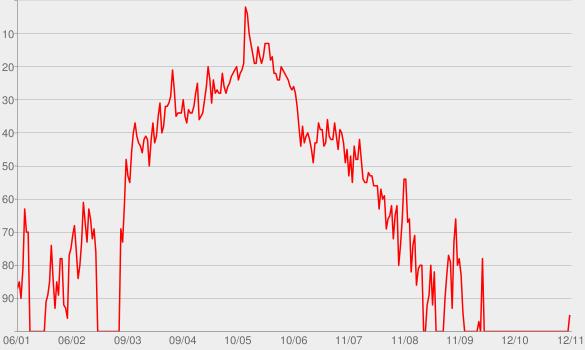 Chart progress graph for Heaven