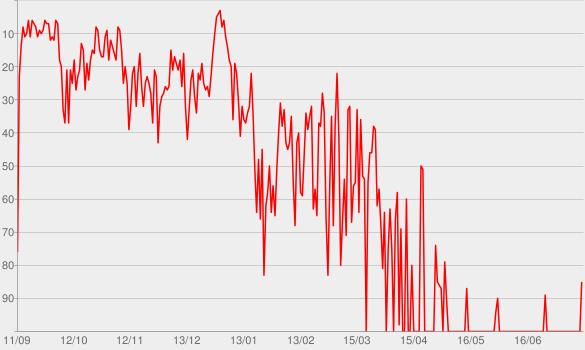 Chart progress graph for Que Calor (feat. J Balvin & El Alfa)