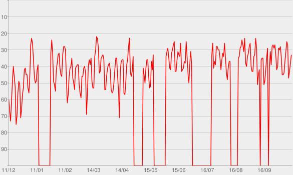 Chart progress graph for Folkesange