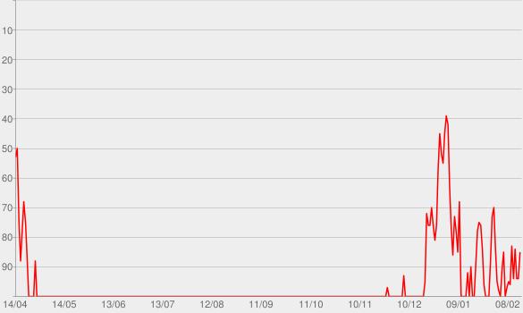 Chart progress graph for LOVE. (FEAT. ZACARI.)