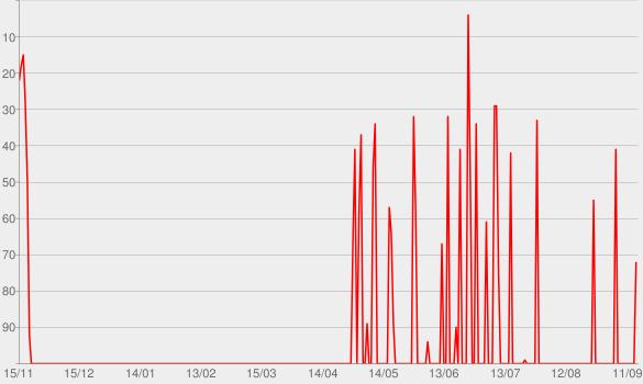 Chart progress graph for Das Ziel ist im Weg