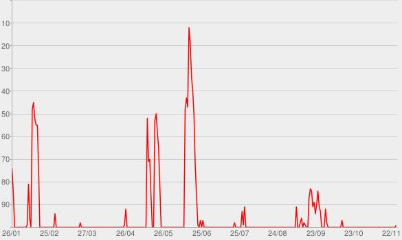 Chart progress graph for True Crime Obsessed
