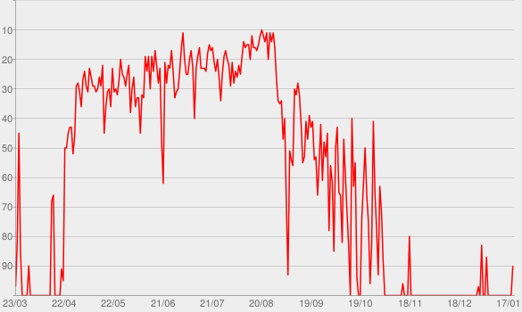 Chart progress graph for Let Me Down Slowly