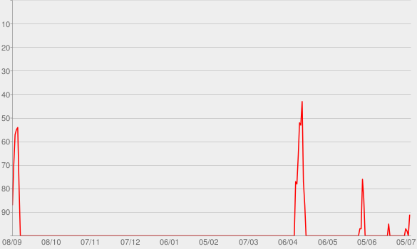 Chart progress graph for C'est beau la bourgeoisie (Radio Edit)