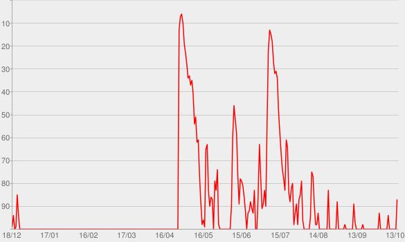Chart progress graph for Darf's ein bisserl Mord sein?