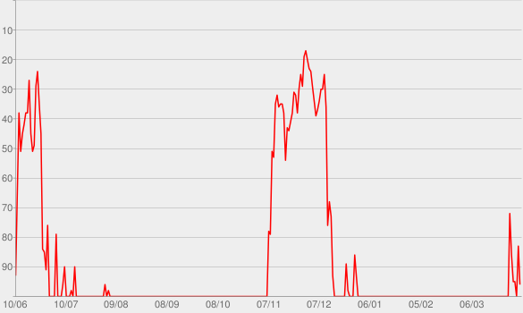 Chart progress graph for Faking Hitler