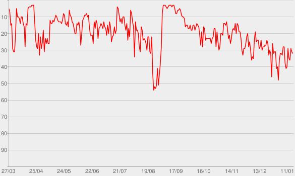 Chart progress graph for É nóia minha?