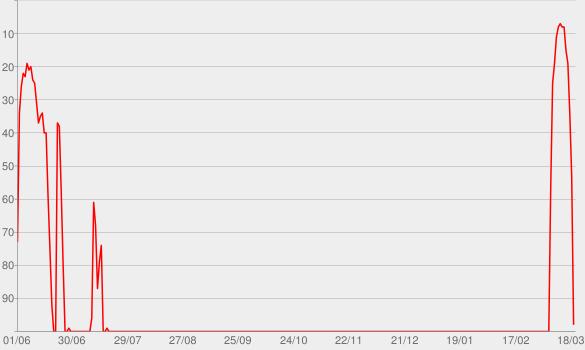 Chart progress graph for Heaven Bent