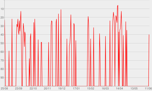Chart progress graph for Radiolab from WNYC
