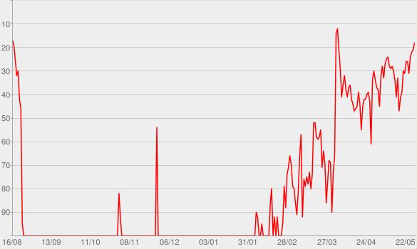 Chart progress graph for Bluebird