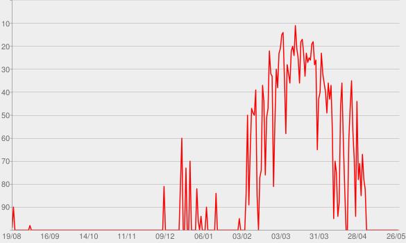 Chart progress graph for Stormborn