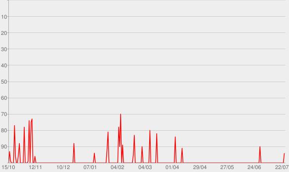 Chart progress graph for The Village Church Sermons