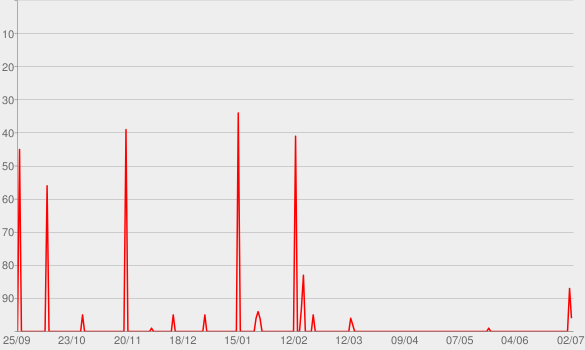 Chart progress graph for CBN - Podcast - Dois na Web