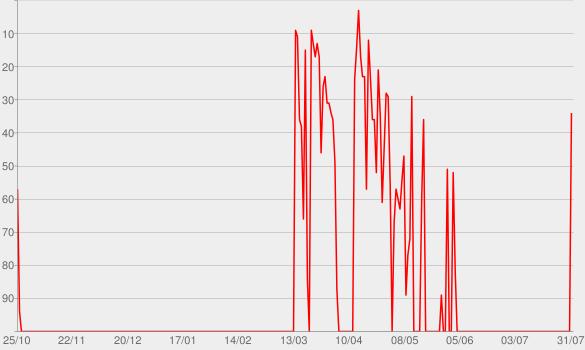 Chart progress graph for Americana l'album Annniversaire 10 ans Americana