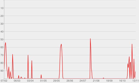Chart progress graph for The Ezra Klein Show