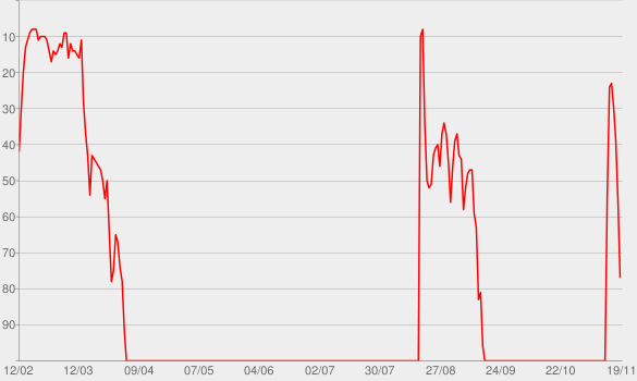 Chart progress graph for Family Secrets